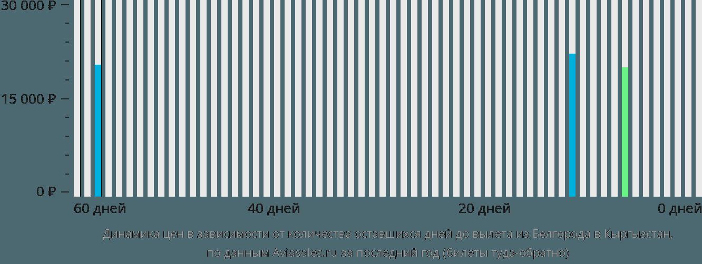 Динамика цен в зависимости от количества оставшихся дней до вылета из Белгорода в Кыргызстан