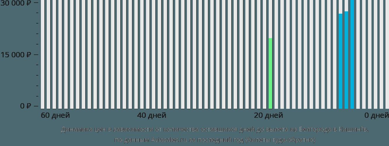 Динамика цен в зависимости от количества оставшихся дней до вылета из Белгорода в Кишинёв