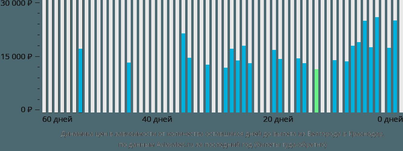 Динамика цен в зависимости от количества оставшихся дней до вылета из Белгорода в Краснодар