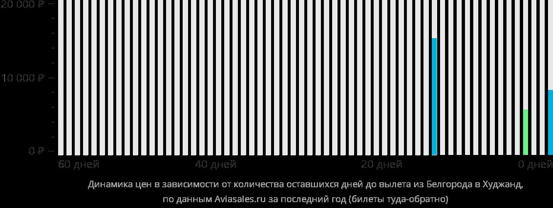 Динамика цен в зависимости от количества оставшихся дней до вылета из Белгорода в Худжанд