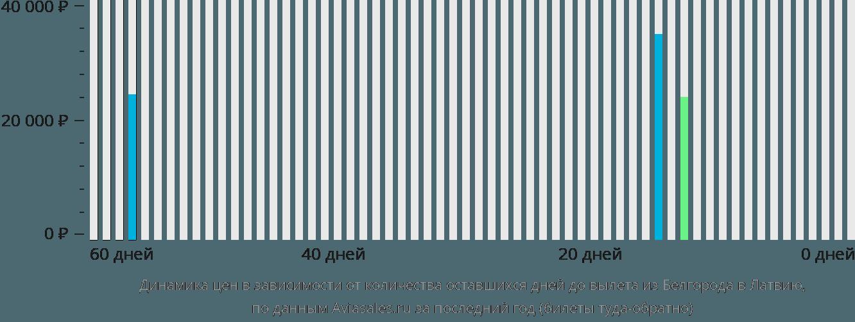 Динамика цен в зависимости от количества оставшихся дней до вылета из Белгорода в Латвию