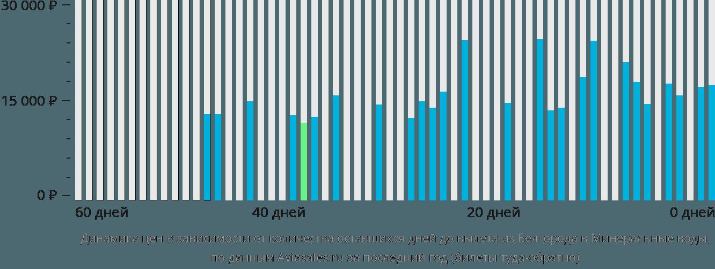 Динамика цен в зависимости от количества оставшихся дней до вылета из Белгорода в Минеральные воды