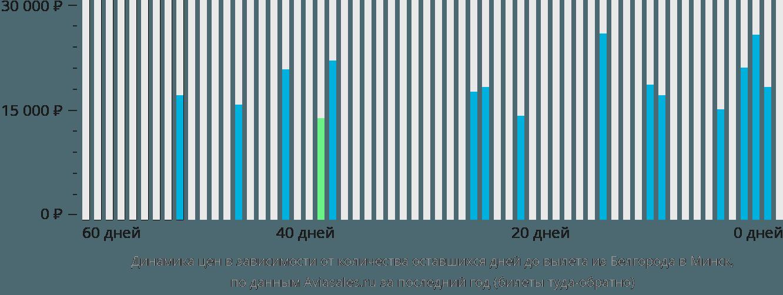 Динамика цен в зависимости от количества оставшихся дней до вылета из Белгорода в Минск