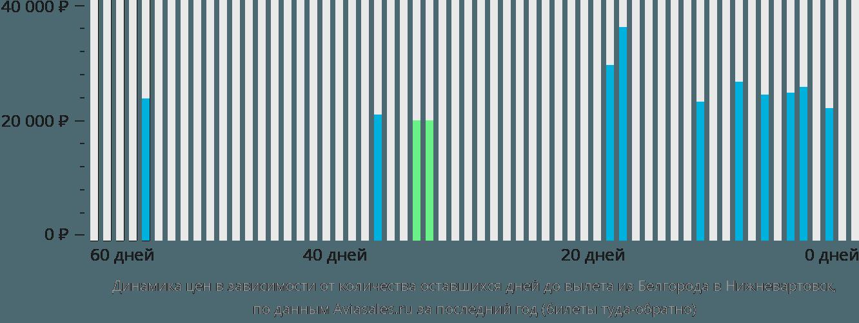 Динамика цен в зависимости от количества оставшихся дней до вылета из Белгорода в Нижневартовск