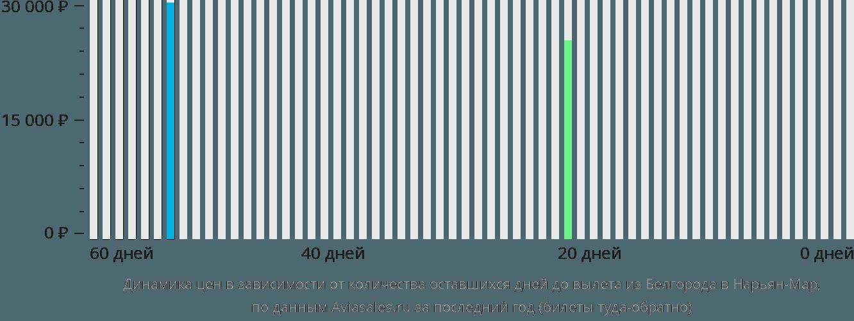 Динамика цен в зависимости от количества оставшихся дней до вылета из Белгорода в Нарьян-Мар