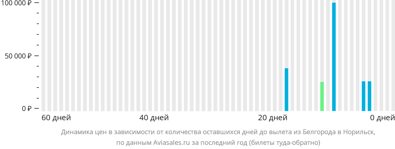 Динамика цен в зависимости от количества оставшихся дней до вылета из Белгорода в Норильск