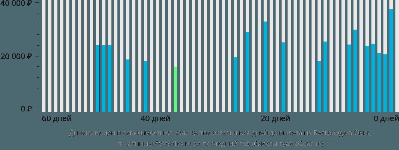 Динамика цен в зависимости от количества оставшихся дней до вылета из Белгорода в Омск