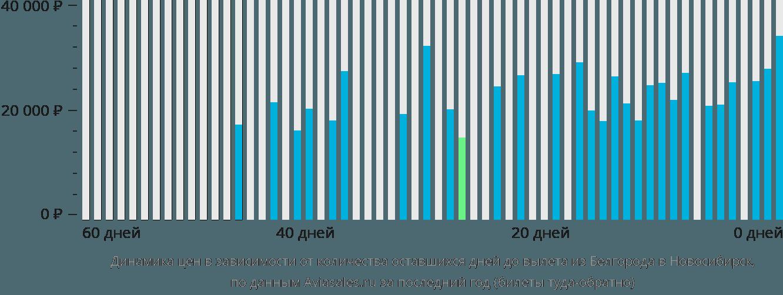 Динамика цен в зависимости от количества оставшихся дней до вылета из Белгорода в Новосибирск