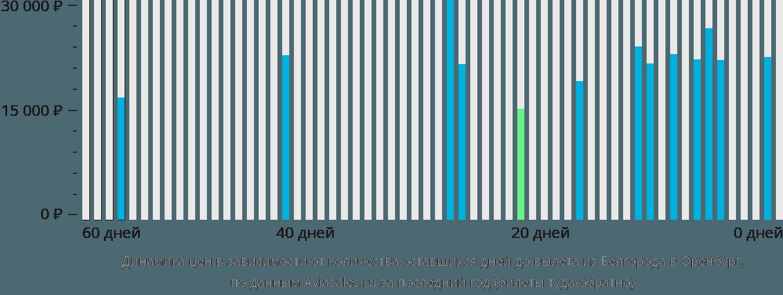 Динамика цен в зависимости от количества оставшихся дней до вылета из Белгорода в Оренбург