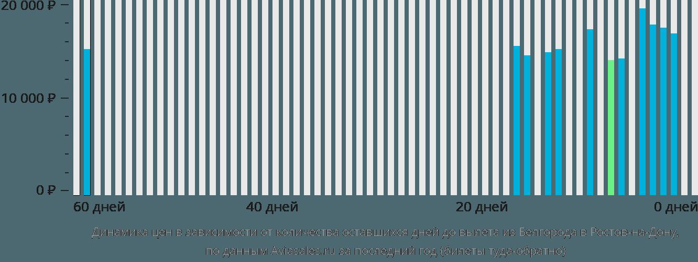 Динамика цен в зависимости от количества оставшихся дней до вылета из Белгорода в Ростов-на-Дону