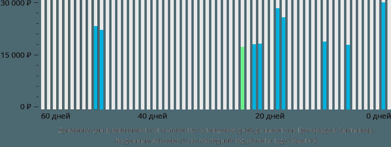Динамика цен в зависимости от количества оставшихся дней до вылета из Белгорода в Сыктывкар