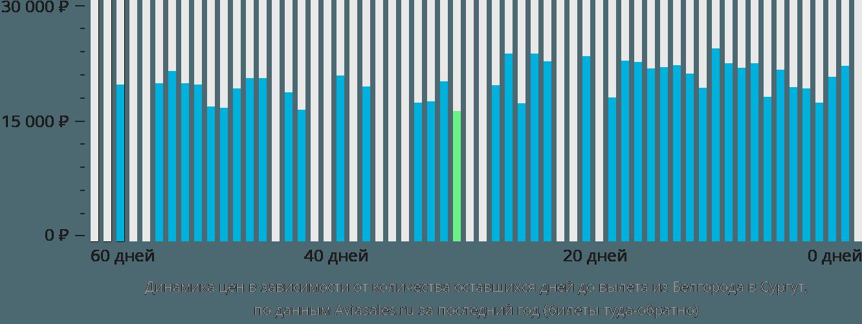 Динамика цен в зависимости от количества оставшихся дней до вылета из Белгорода в Сургут