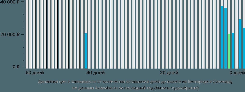 Динамика цен в зависимости от количества оставшихся дней до вылета из Белгорода в Салехард