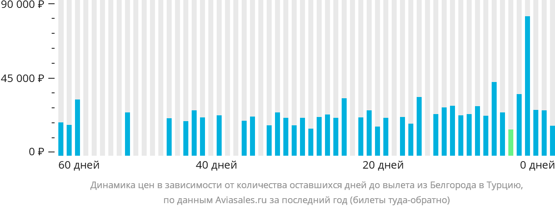 Динамика цен в зависимости от количества оставшихся дней до вылета из Белгорода в Турцию