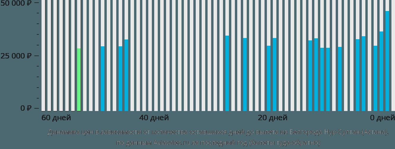 Динамика цен в зависимости от количества оставшихся дней до вылета из Белгорода в Астану