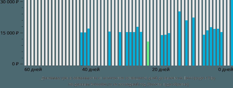 Динамика цен в зависимости от количества оставшихся дней до вылета из Белгорода в Уфу