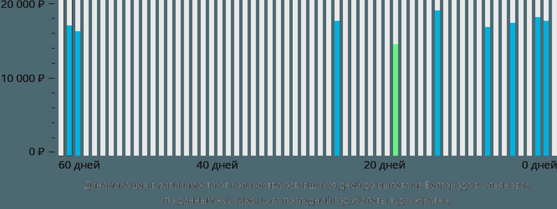 Динамика цен в зависимости от количества оставшихся дней до вылета из Белгорода в Ульяновск