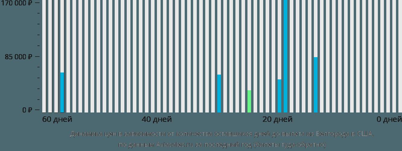 Динамика цен в зависимости от количества оставшихся дней до вылета из Белгорода в США