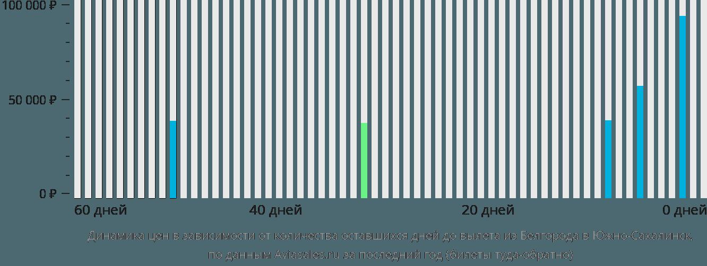 Динамика цен в зависимости от количества оставшихся дней до вылета из Белгорода в Южно-Сахалинск