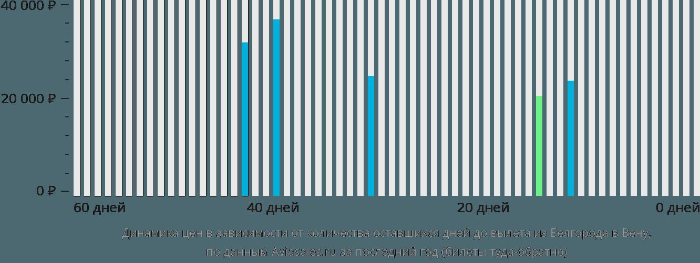 Динамика цен в зависимости от количества оставшихся дней до вылета из Белгорода в Вену