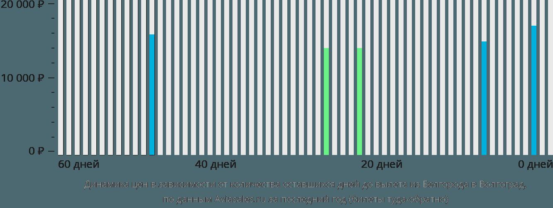 Динамика цен в зависимости от количества оставшихся дней до вылета из Белгорода в Волгоград