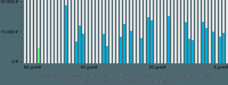 Динамика цен в зависимости от количества оставшихся дней до вылета из Эйндховена в Аликанте