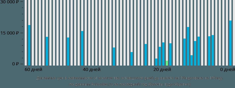 Динамика цен в зависимости от количества оставшихся дней до вылета из Эйндховена на Ибицу