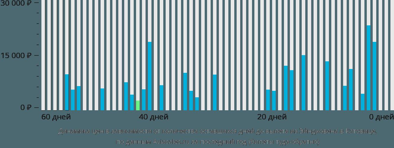 Динамика цен в зависимости от количества оставшихся дней до вылета из Эйндховена в Катовице