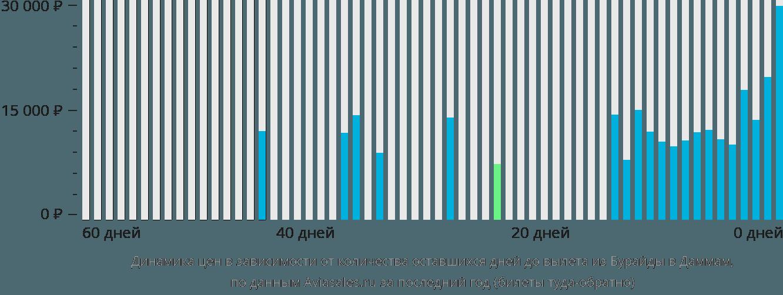 Динамика цен в зависимости от количества оставшихся дней до вылета из Бурайды в Даммам
