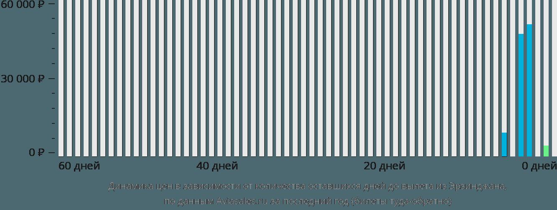 Динамика цен в зависимости от количества оставшихся дней до вылета из Эрзинджана