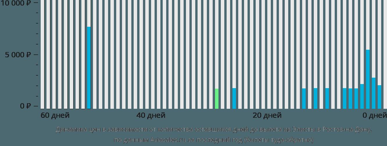 Динамика цен в зависимости от количества оставшихся дней до вылета из Элисты в Ростов-на-Дону