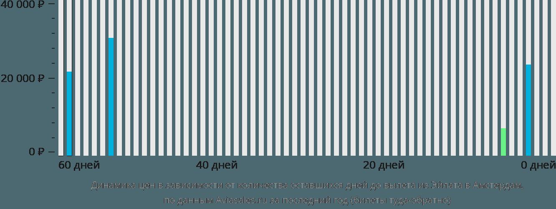Динамика цен в зависимости от количества оставшихся дней до вылета из Эйлата в Амстердам