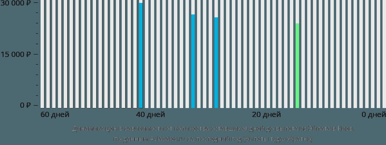 Динамика цен в зависимости от количества оставшихся дней до вылета из Эйлата в Киев
