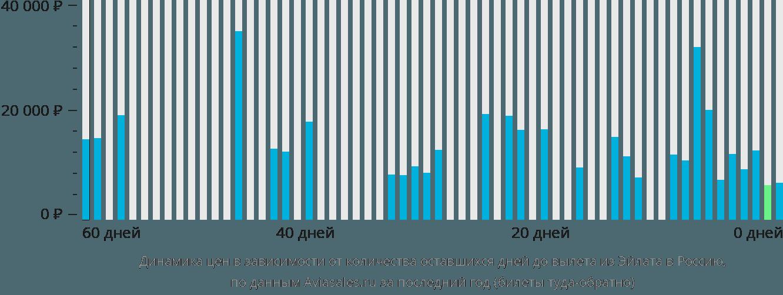 Динамика цен в зависимости от количества оставшихся дней до вылета из Эйлата в Россию