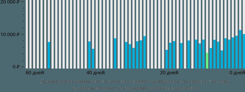 Динамика цен в зависимости от количества оставшихся дней до вылета из Эйлата в Тель-Авив