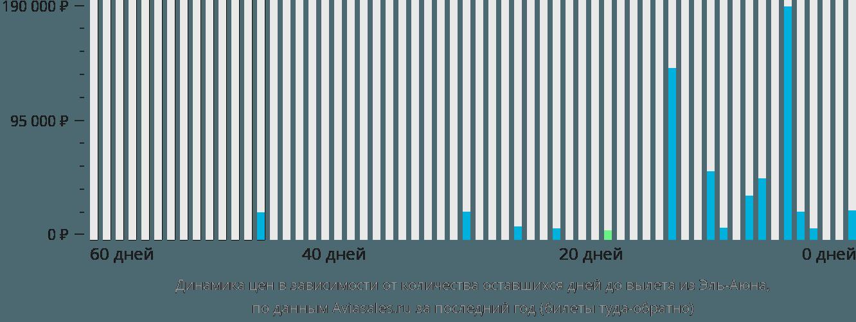 Динамика цен в зависимости от количества оставшихся дней до вылета из Эль-Аюна