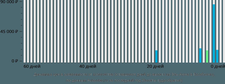 Динамика цен в зависимости от количества оставшихся дней до вылета из Эль-Аюна в Касабланку