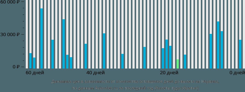 Динамика цен в зависимости от количества оставшихся дней до вылета из Нарвика