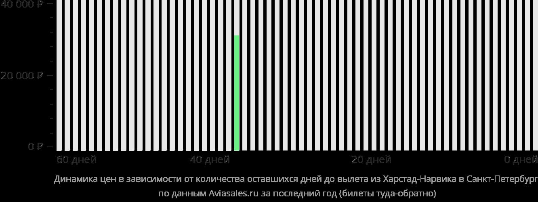 Динамика цен в зависимости от количества оставшихся дней до вылета из Нарвика в Санкт-Петербург