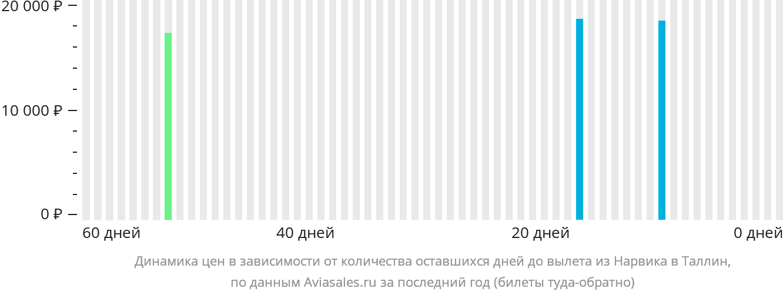 Динамика цен в зависимости от количества оставшихся дней до вылета из Нарвика в Таллин