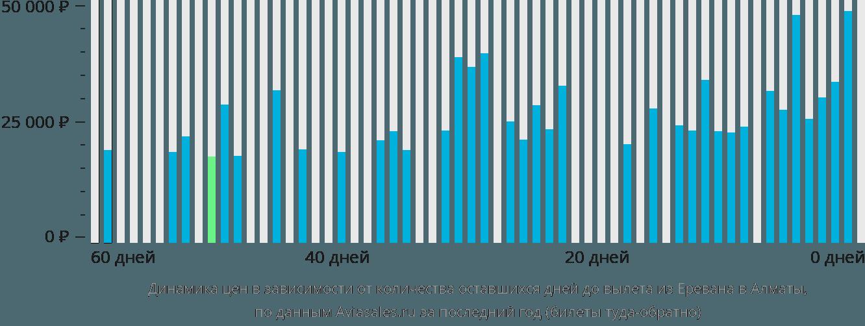 Динамика цен в зависимости от количества оставшихся дней до вылета из Еревана в Алматы