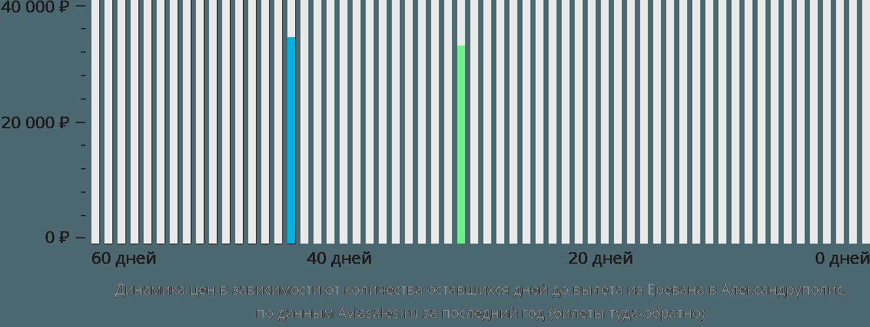 Динамика цен в зависимости от количества оставшихся дней до вылета из Еревана в Александруполис