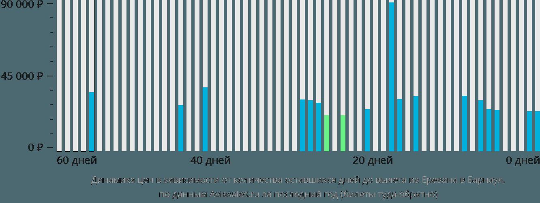 Динамика цен в зависимости от количества оставшихся дней до вылета из Еревана в Барнаул