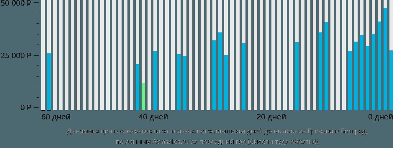 Динамика цен в зависимости от количества оставшихся дней до вылета из Еревана в Белград