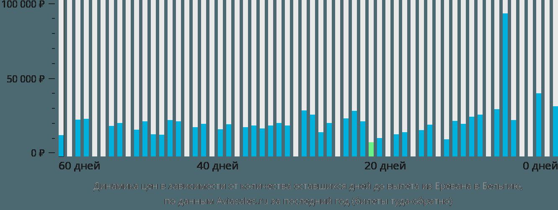 Динамика цен в зависимости от количества оставшихся дней до вылета из Еревана в Бельгию