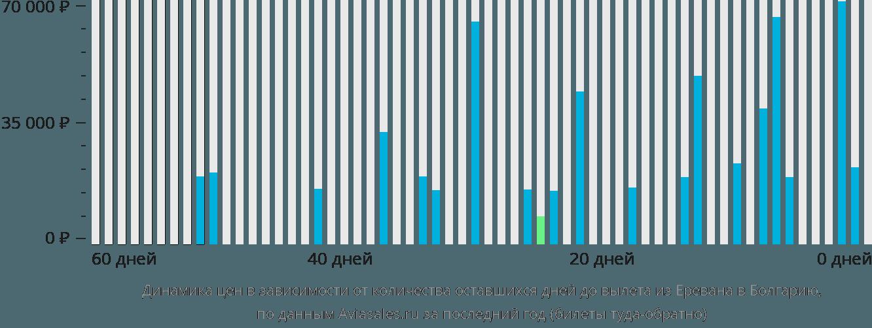 Динамика цен в зависимости от количества оставшихся дней до вылета из Еревана в Болгарию