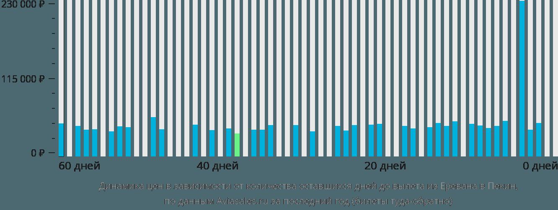 Динамика цен в зависимости от количества оставшихся дней до вылета из Еревана в Пекин