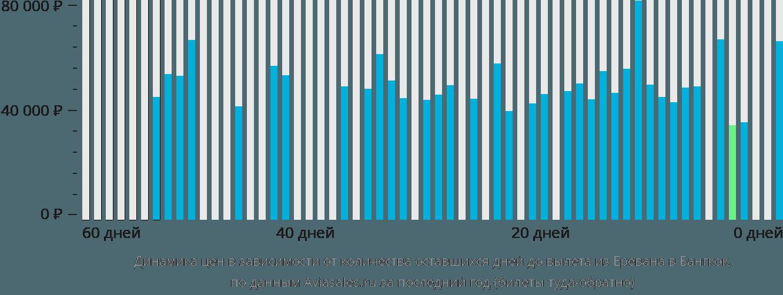 Динамика цен в зависимости от количества оставшихся дней до вылета из Еревана в Бангкок