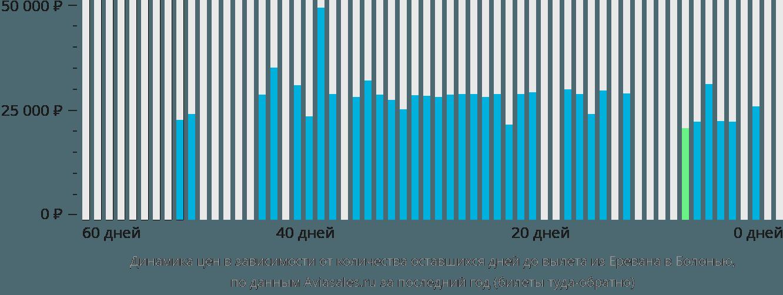 Динамика цен в зависимости от количества оставшихся дней до вылета из Еревана в Болонью