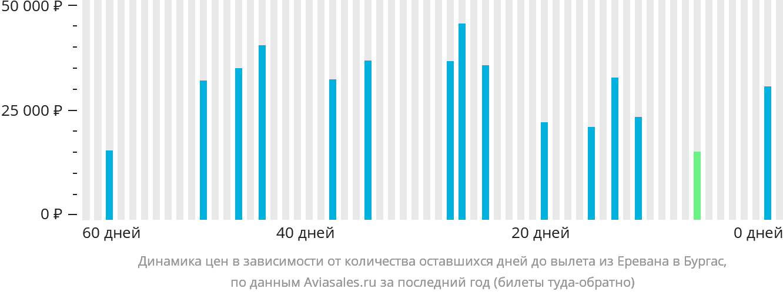 Динамика цен в зависимости от количества оставшихся дней до вылета из Еревана в Бургас